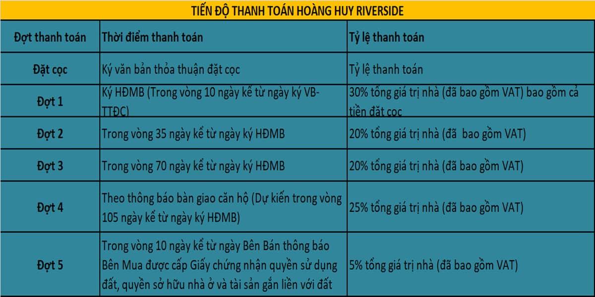 Tiên độ thanh toán Hoàng Huy Riverside